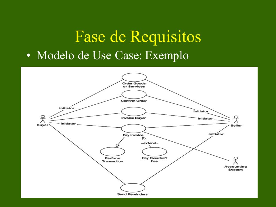 Fase de Requisitos Modelo de Use Case: Exemplo