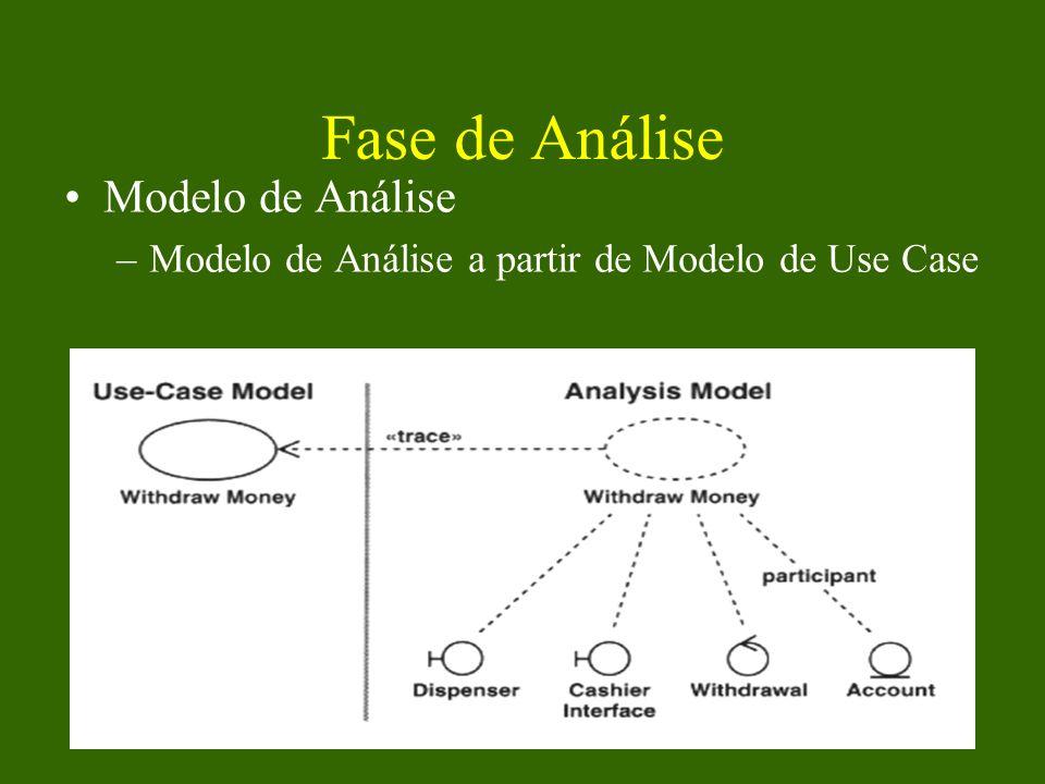 Fase de Análise Modelo de Análise
