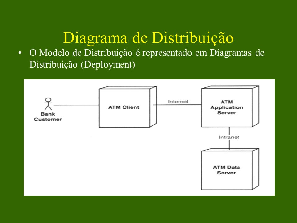 Diagrama de Distribuição
