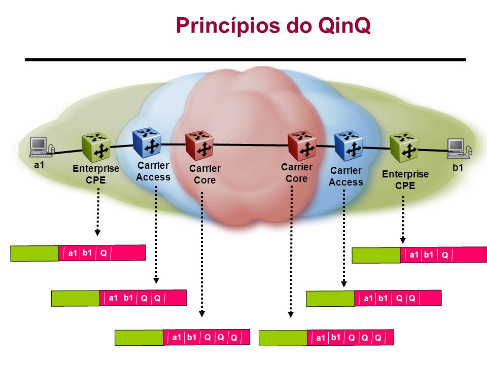 Princípios do QinQ a1 Carrier Access Enterprise CPE Carrier Core