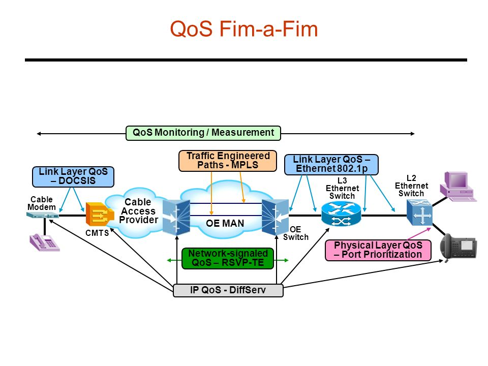 QoS Fim-a-Fim QoS Monitoring / Measurement