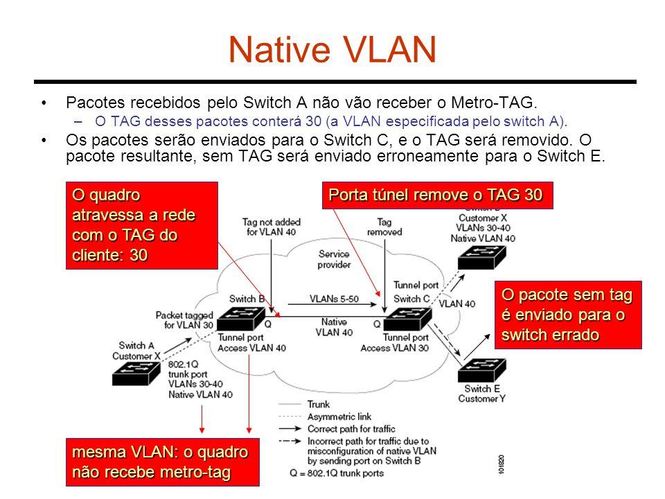 Native VLAN Pacotes recebidos pelo Switch A não vão receber o Metro-TAG. O TAG desses pacotes conterá 30 (a VLAN especificada pelo switch A).