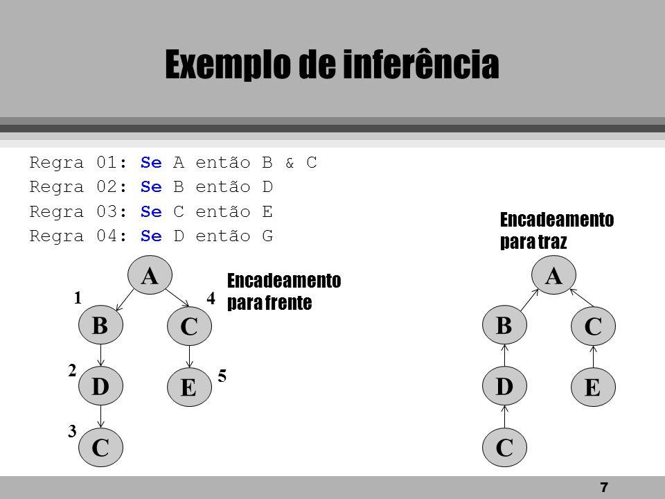 Exemplo de inferência A B C D E A B C D E Regra 01: Se A então B & C