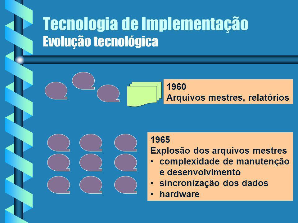 Tecnologia de Implementação Evolução tecnológica