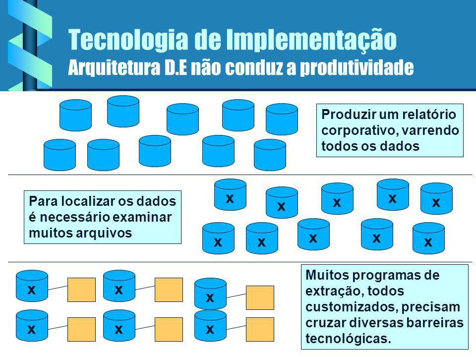 Tecnologia de Implementação Arquitetura D.E não conduz a produtividade
