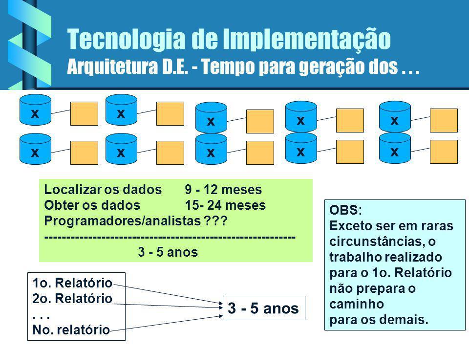 Tecnologia de Implementação Arquitetura D.E. - Tempo para geração dos . . .