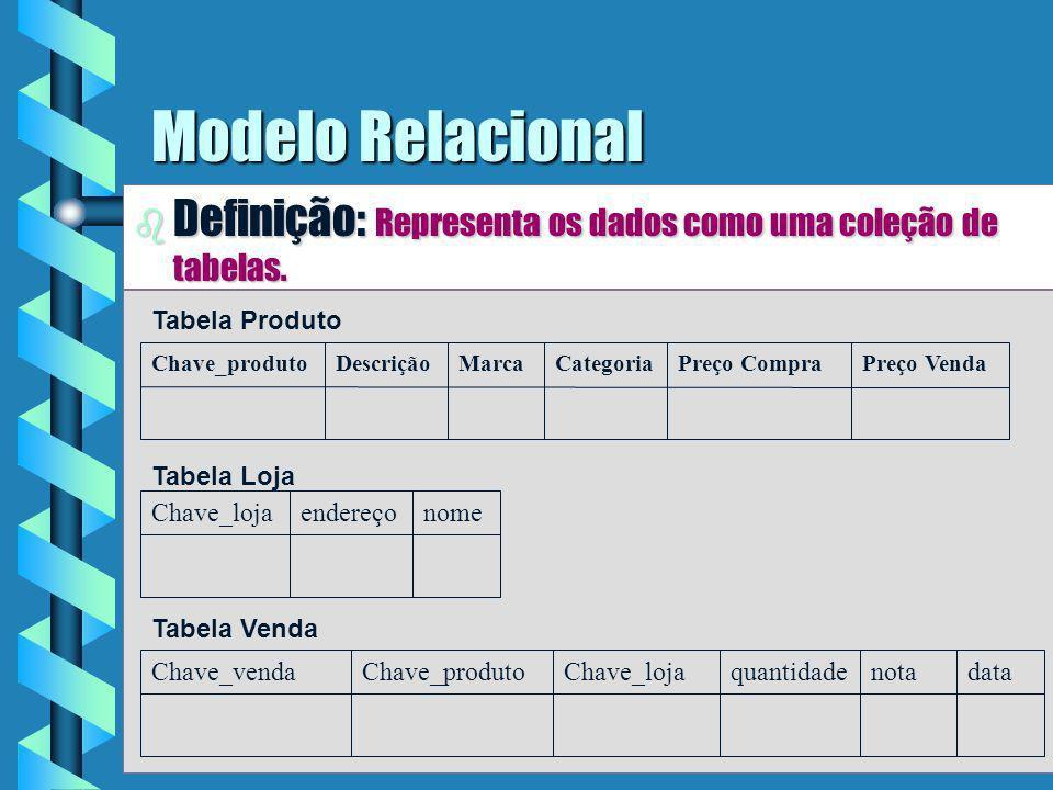 Modelo Relacional Definição: Representa os dados como uma coleção de tabelas. Chave_produto. Descrição.
