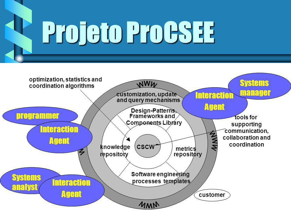 Projeto ProCSEE Systems manager programmer Interaction Agent