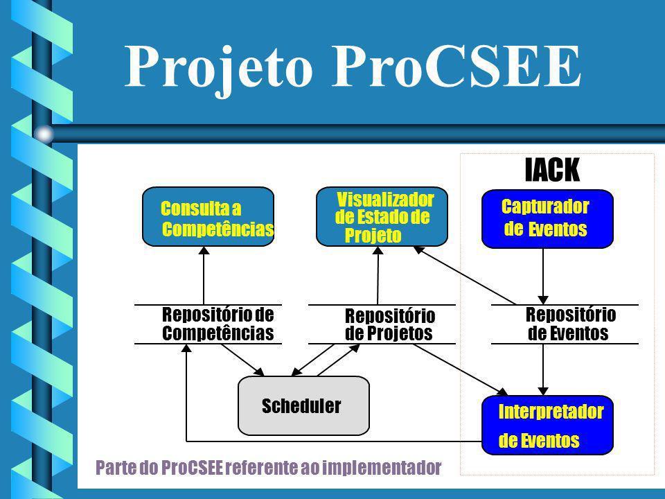 Projeto ProCSEE IACK Consulta a Competências Visualizador de Estado de