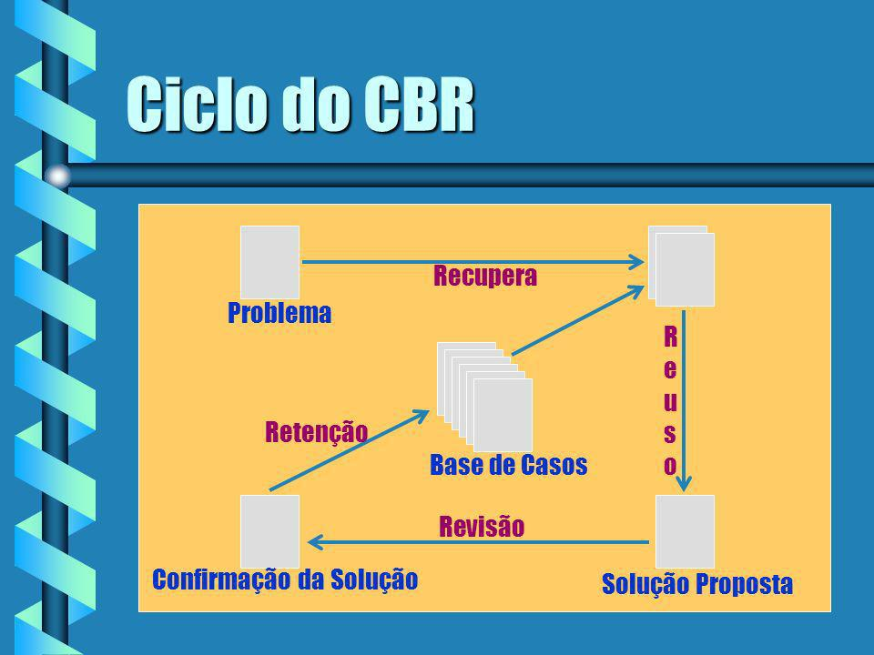 Ciclo do CBR Recupera Problema R e u s o Retenção Base de Casos