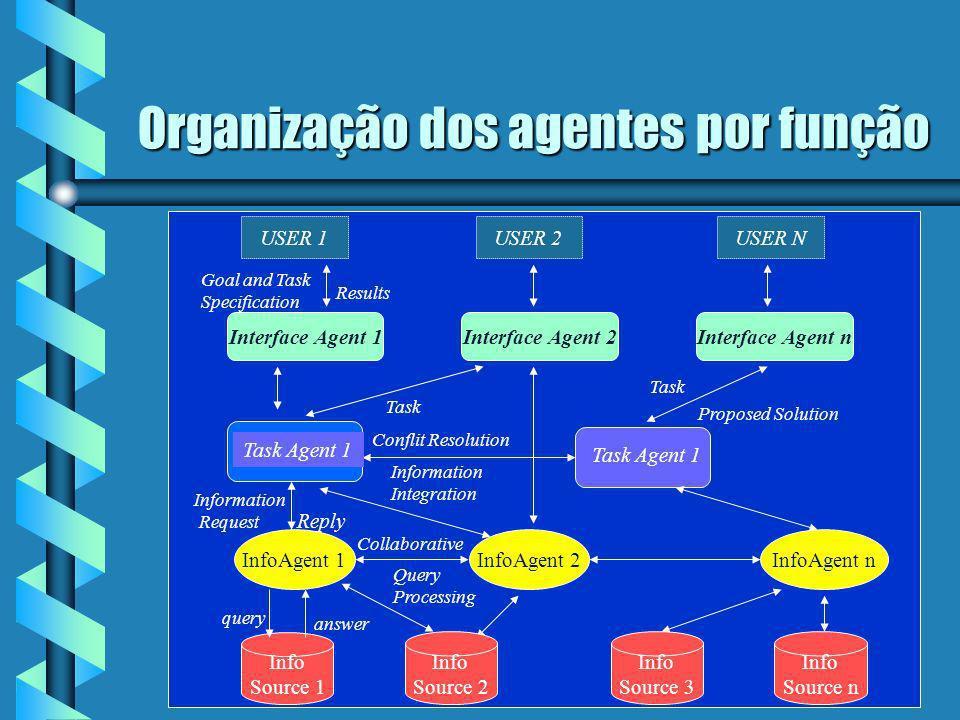 Organização dos agentes por função