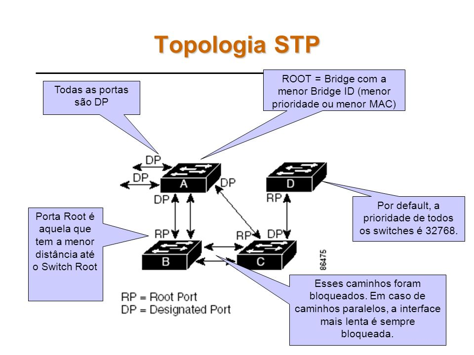 Topologia STP ROOT = Bridge com a menor Bridge ID (menor prioridade ou menor MAC) Todas as portas são DP.
