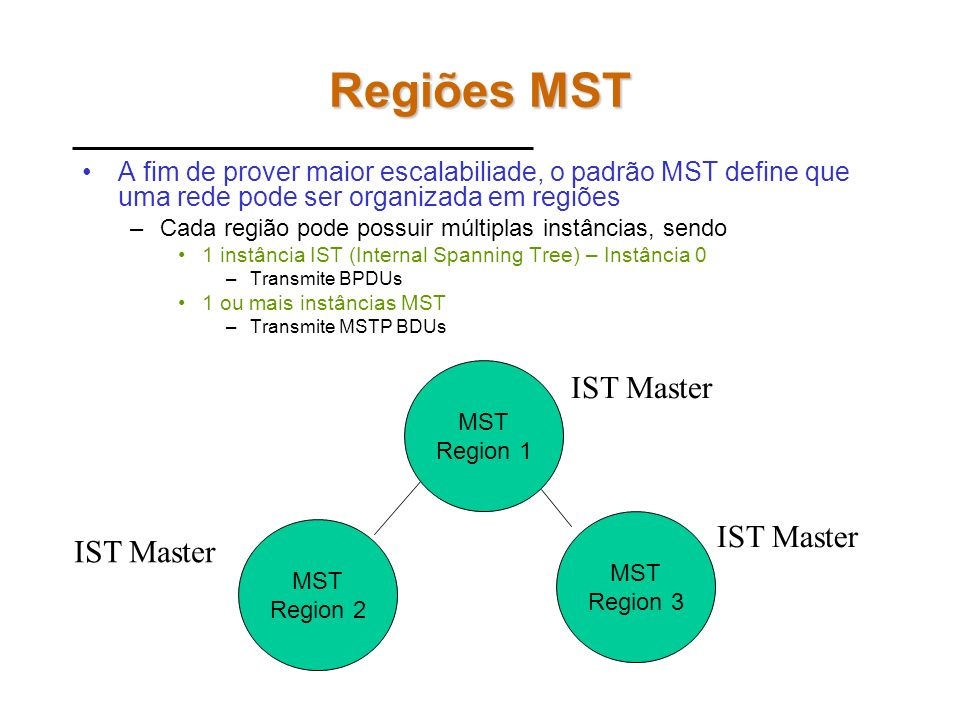 Regiões MST IST Master IST Master IST Master