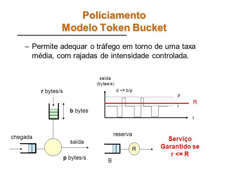 Policiamento Modelo Token Bucket