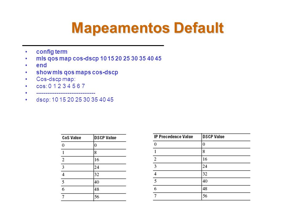 Mapeamentos Default config term
