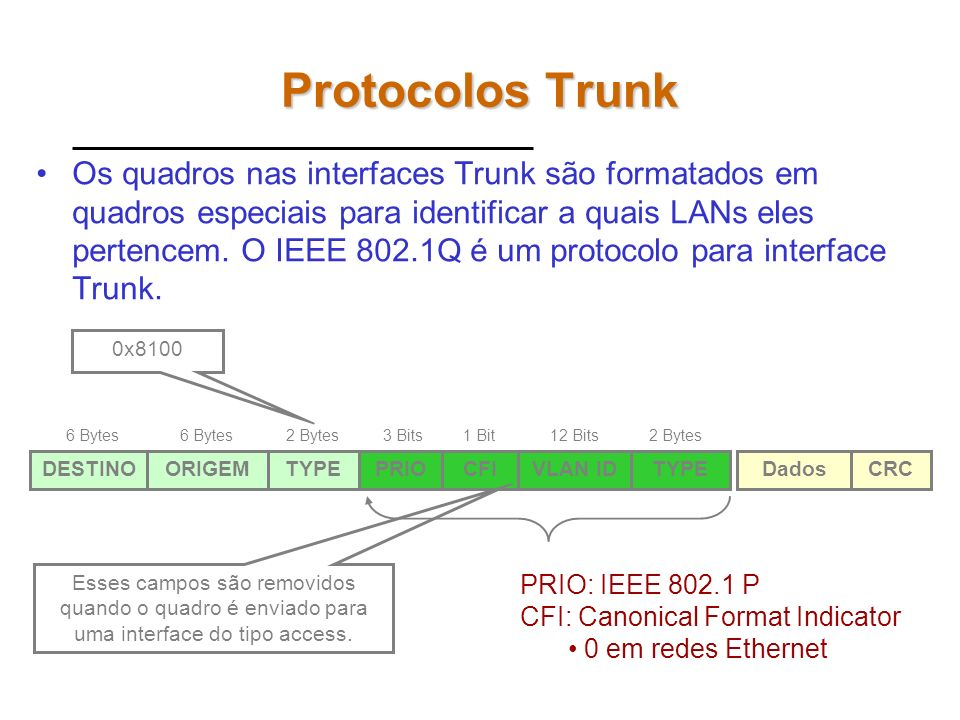 Protocolos Trunk