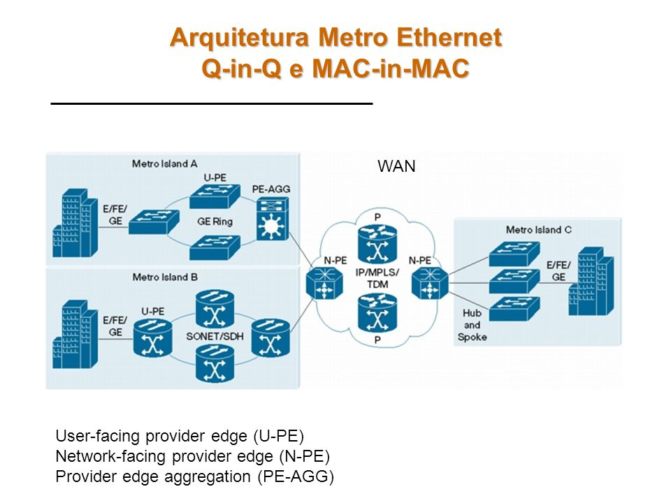 Arquitetura Metro Ethernet Q-in-Q e MAC-in-MAC