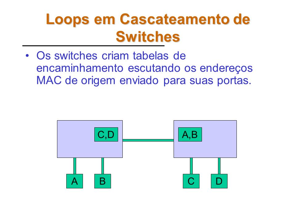 Loops em Cascateamento de Switches