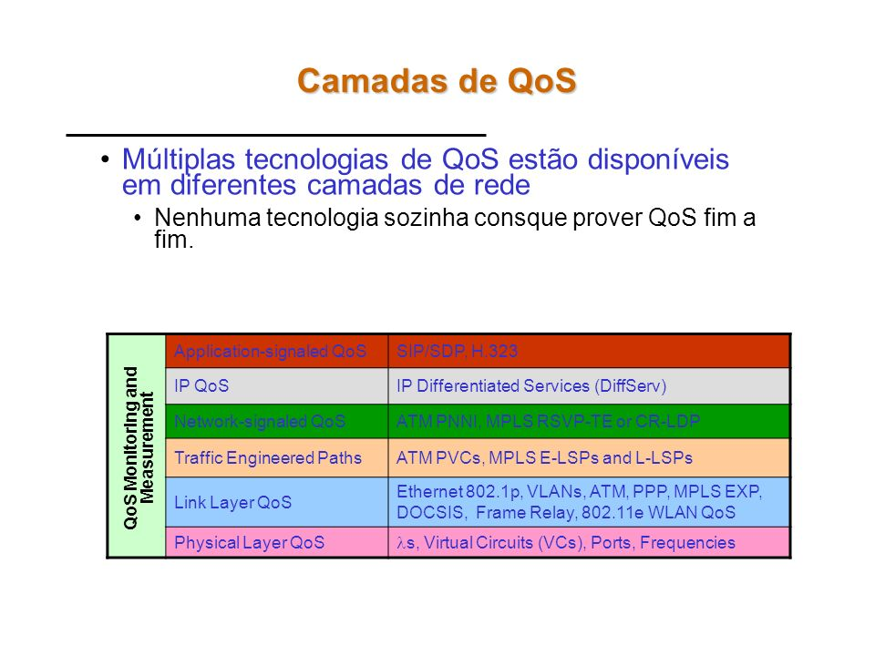 QoS Monitoring and Measurement