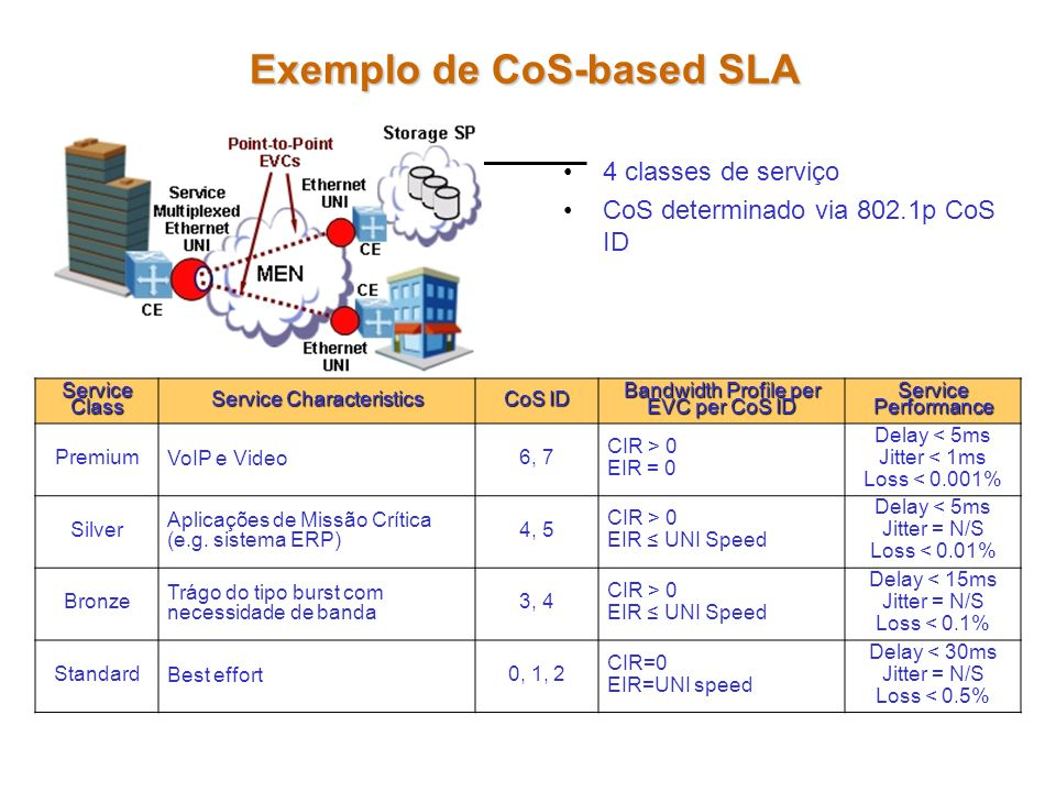 Exemplo de CoS-based SLA