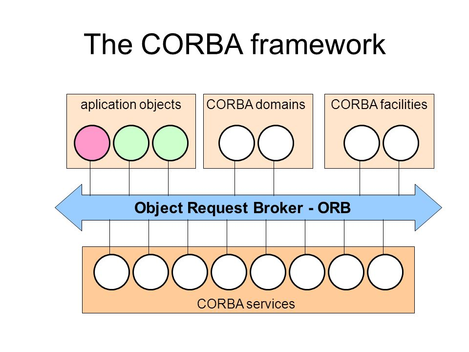 Object Request Broker - ORB