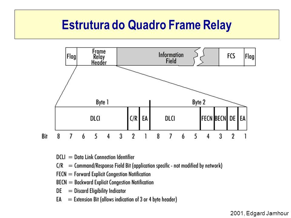 Estrutura do Quadro Frame Relay