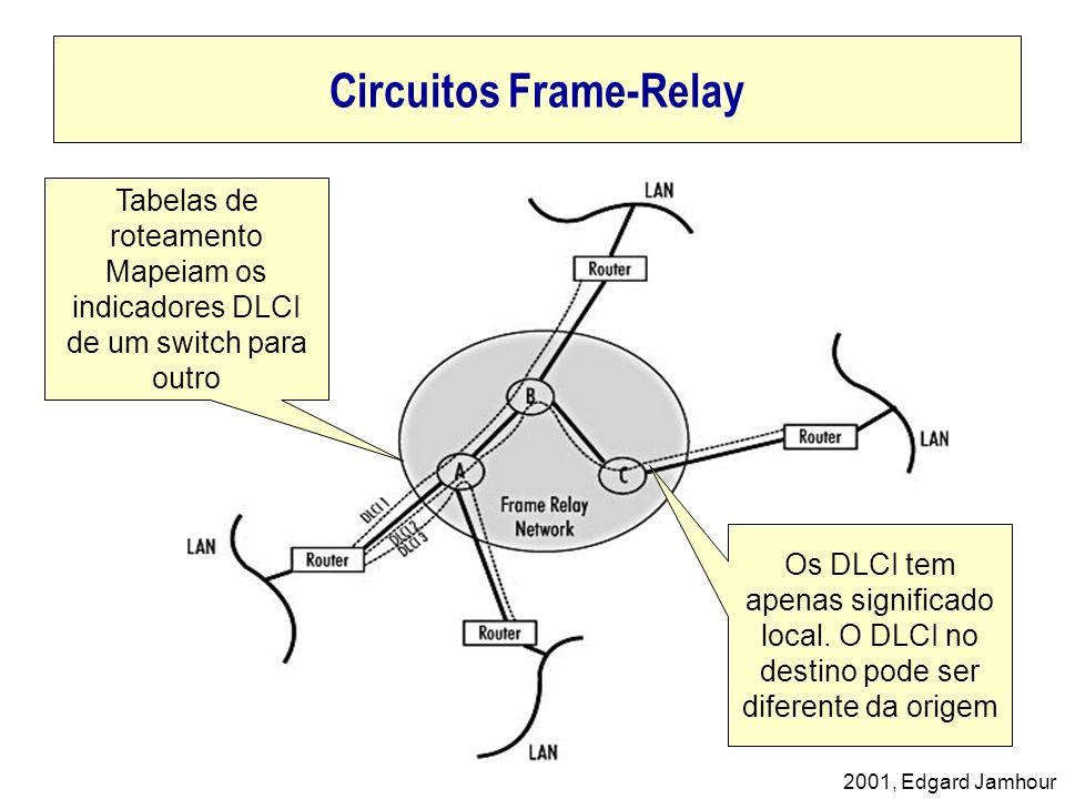 Circuitos Frame-Relay