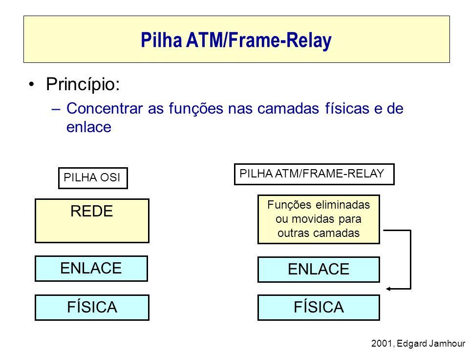 Pilha ATM/Frame-Relay