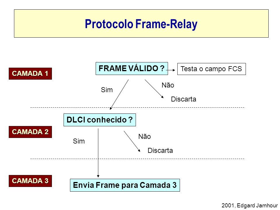 Protocolo Frame-Relay
