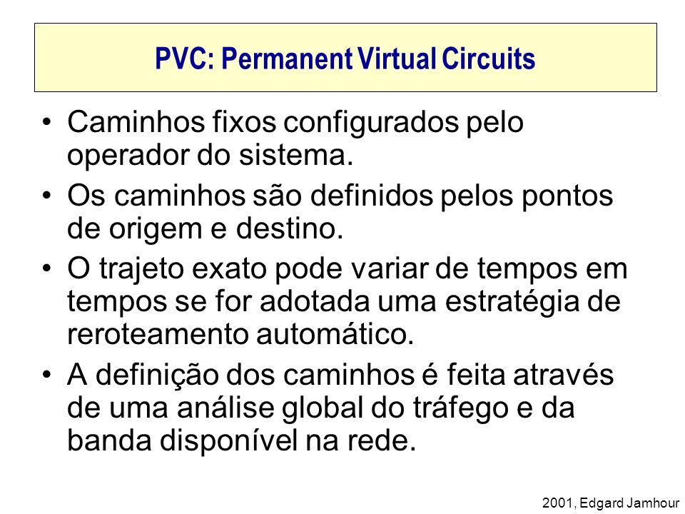 PVC: Permanent Virtual Circuits