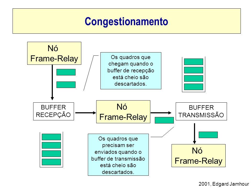 Congestionamento Nó Frame-Relay Nó Frame-Relay Nó Frame-Relay BUFFER