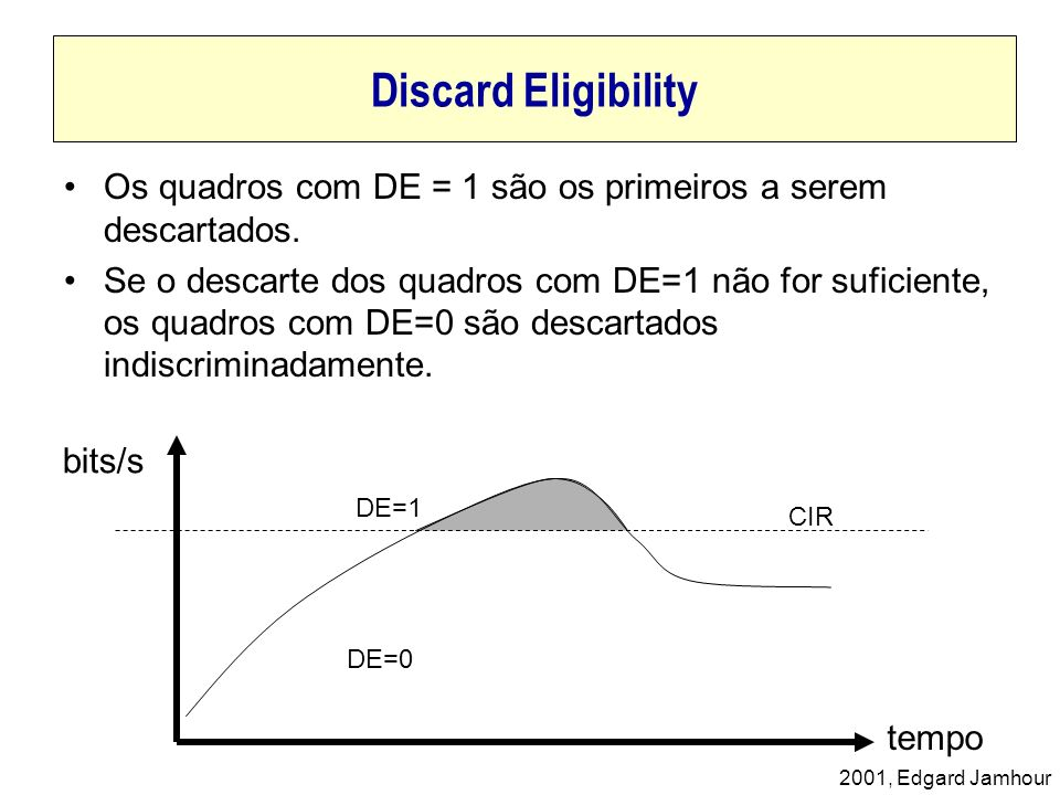 Discard Eligibility Os quadros com DE = 1 são os primeiros a serem descartados.