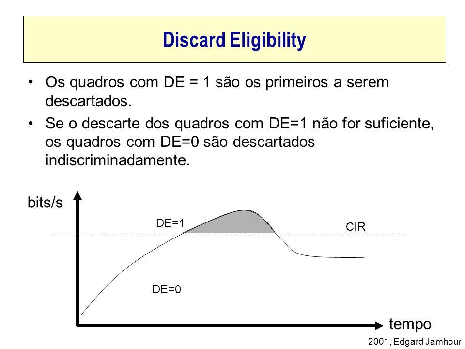 Discard EligibilityOs quadros com DE = 1 são os primeiros a serem descartados.
