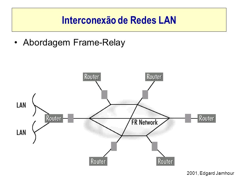 Interconexão de Redes LAN