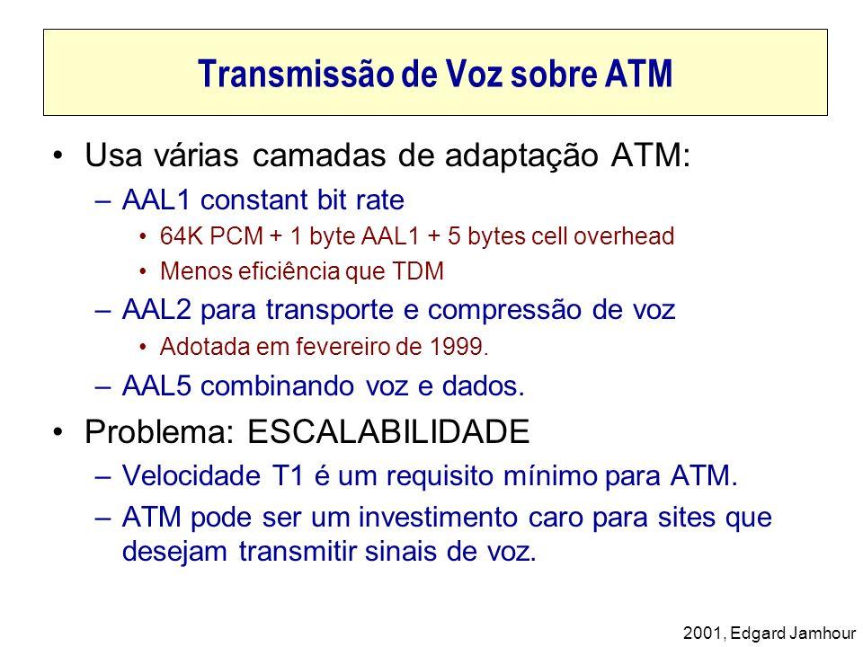 Transmissão de Voz sobre ATM