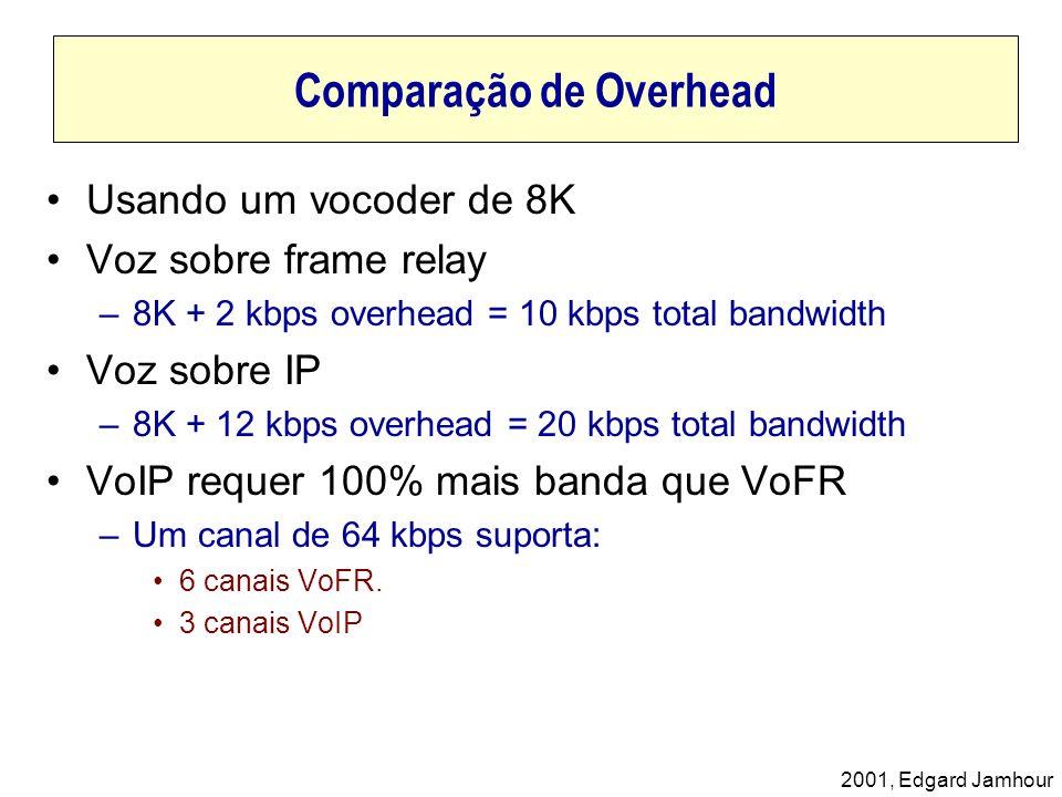 Comparação de Overhead