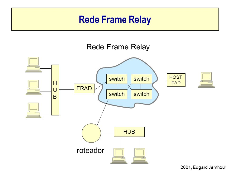 Rede Frame Relay Rede Frame Relay roteador HUB switch switch FRAD