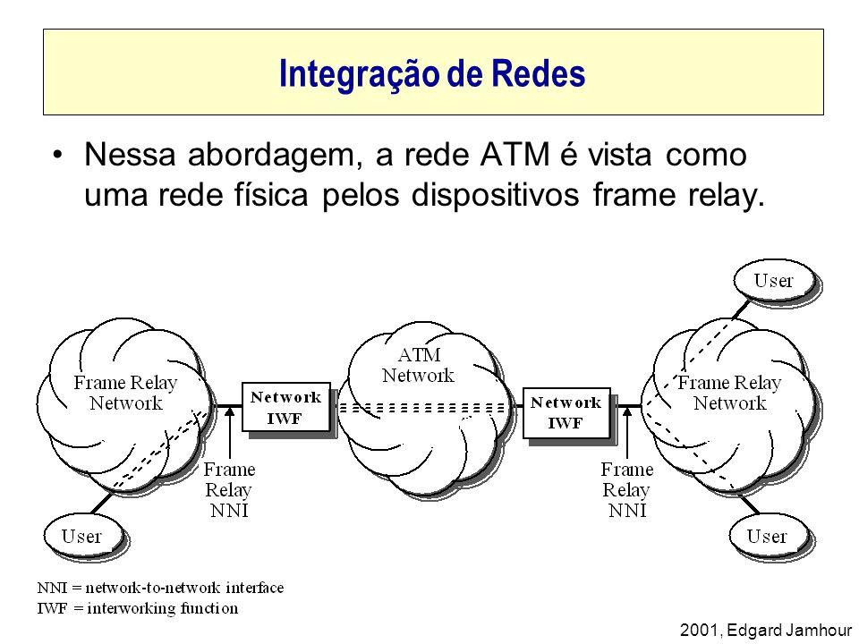 Integração de Redes Nessa abordagem, a rede ATM é vista como uma rede física pelos dispositivos frame relay.