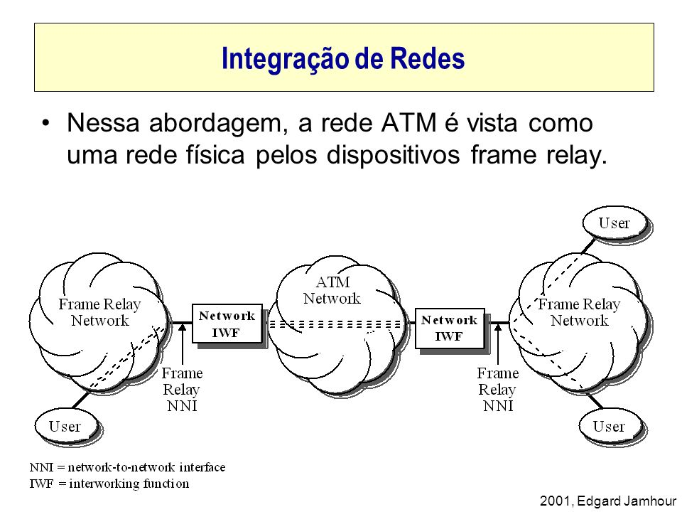 Integração de RedesNessa abordagem, a rede ATM é vista como uma rede física pelos dispositivos frame relay.