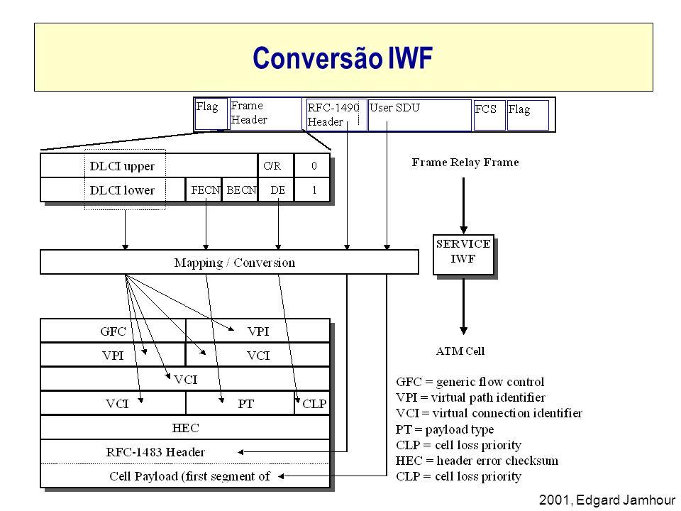 Conversão IWF