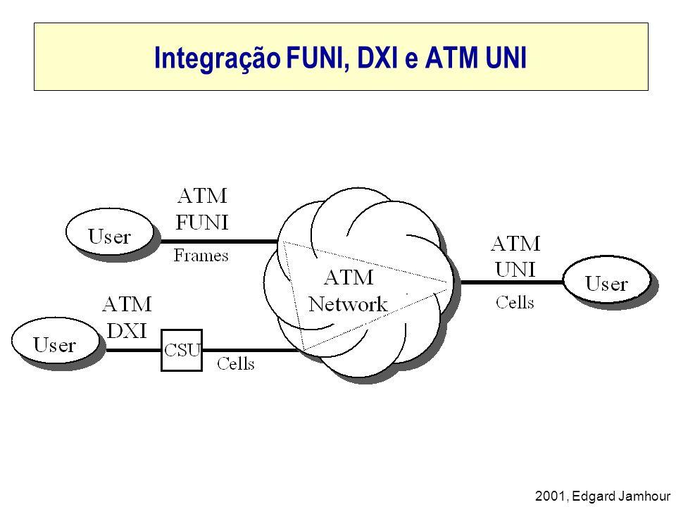 Integração FUNI, DXI e ATM UNI