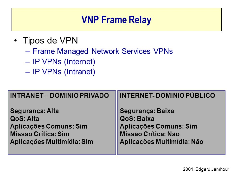 VNP Frame Relay Tipos de VPN Frame Managed Network Services VPNs