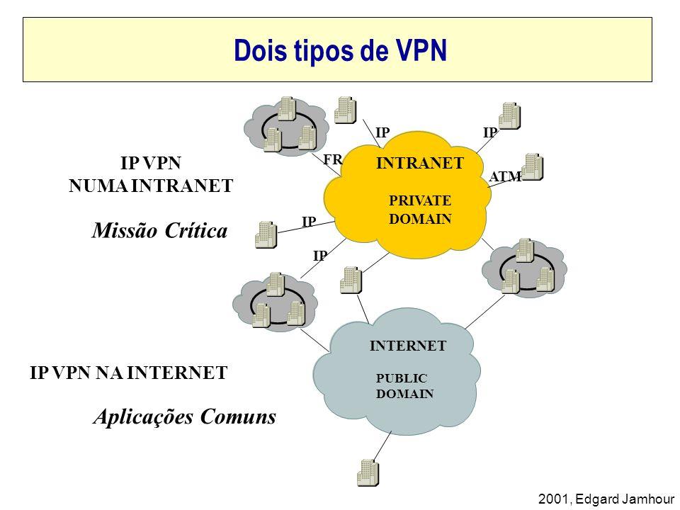 Dois tipos de VPN Missão Crítica Aplicações Comuns IP VPN