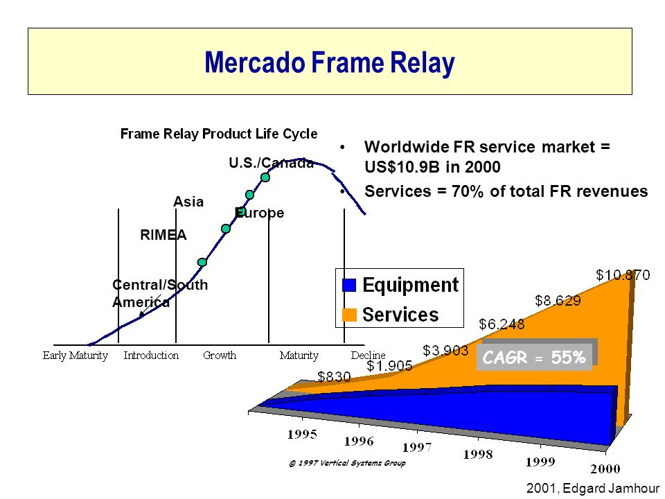 Mercado Frame Relay Worldwide FR service market = US$10.9B in 2000