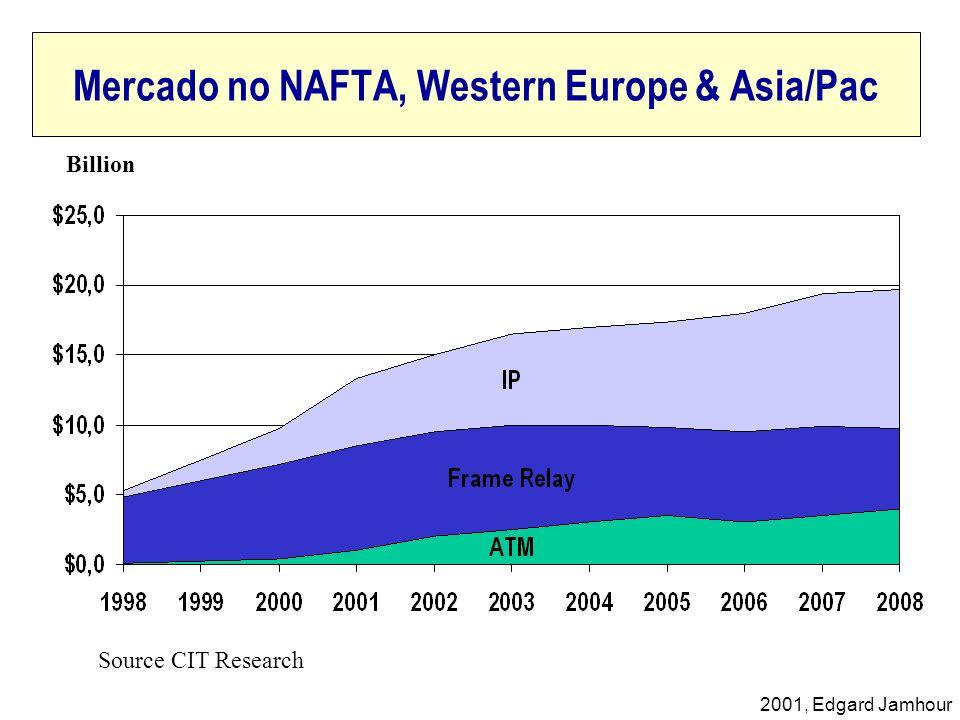 Mercado no NAFTA, Western Europe & Asia/Pac