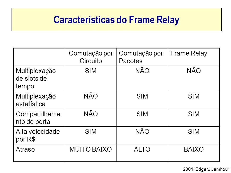 Características do Frame Relay