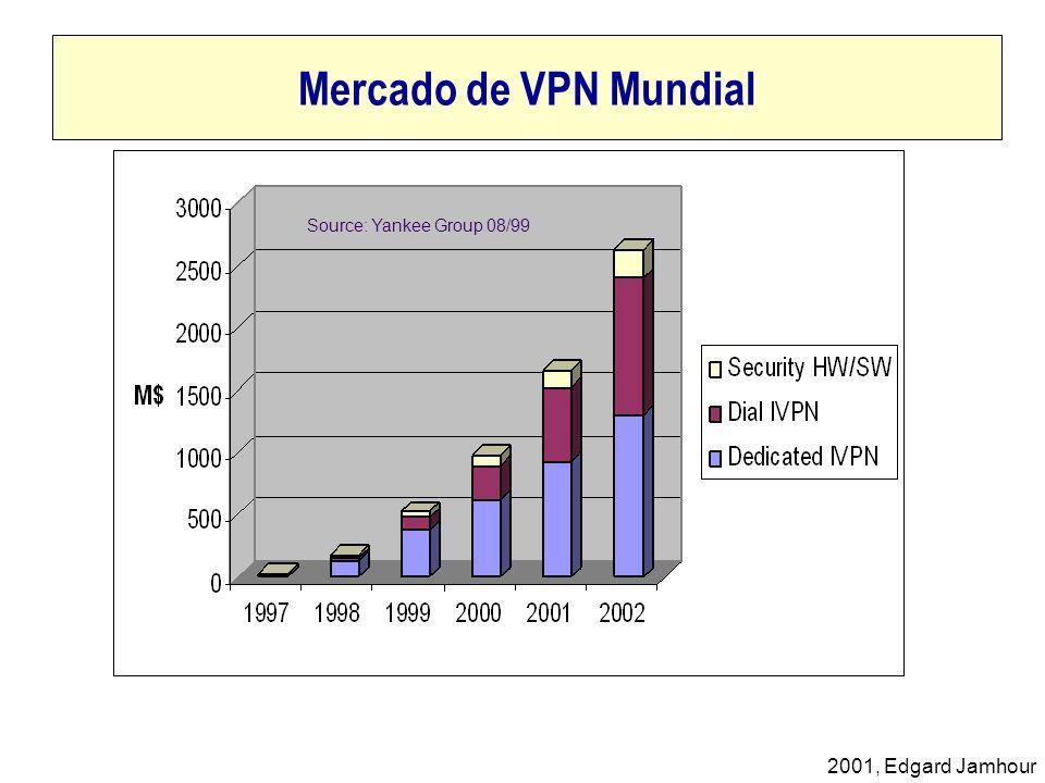 Mercado de VPN Mundial Source: Yankee Group 08/99