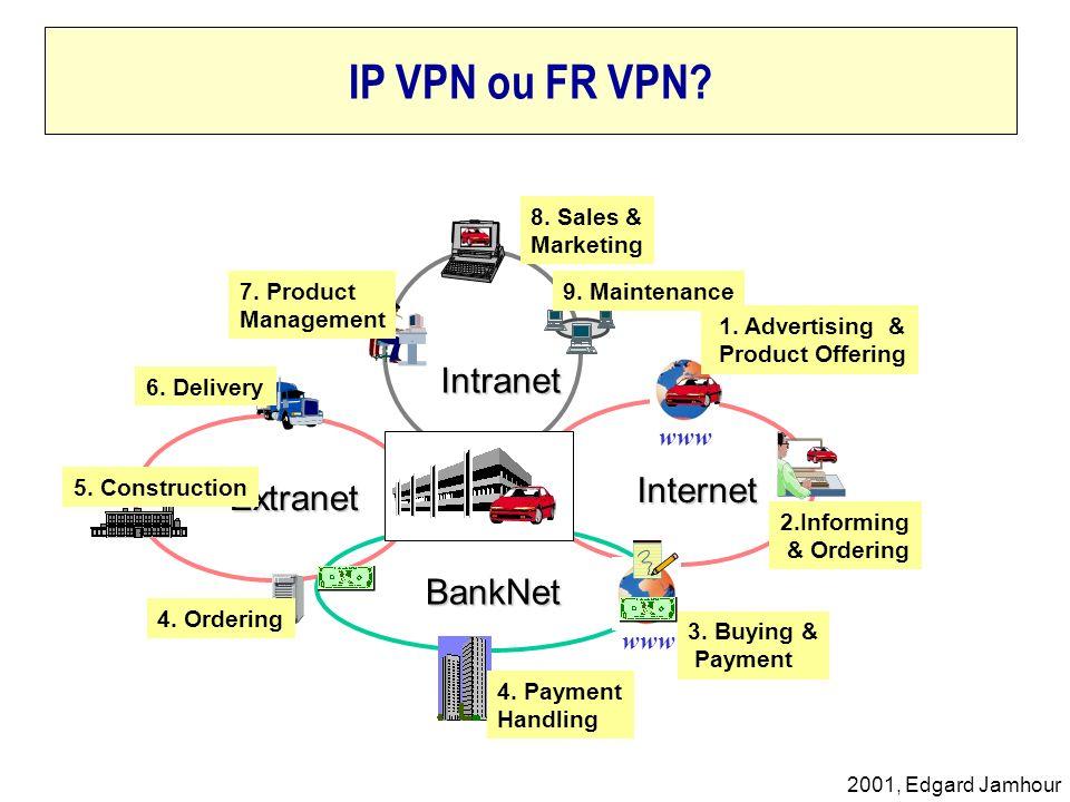 IP VPN ou FR VPN Intranet Internet Extranet BankNet www