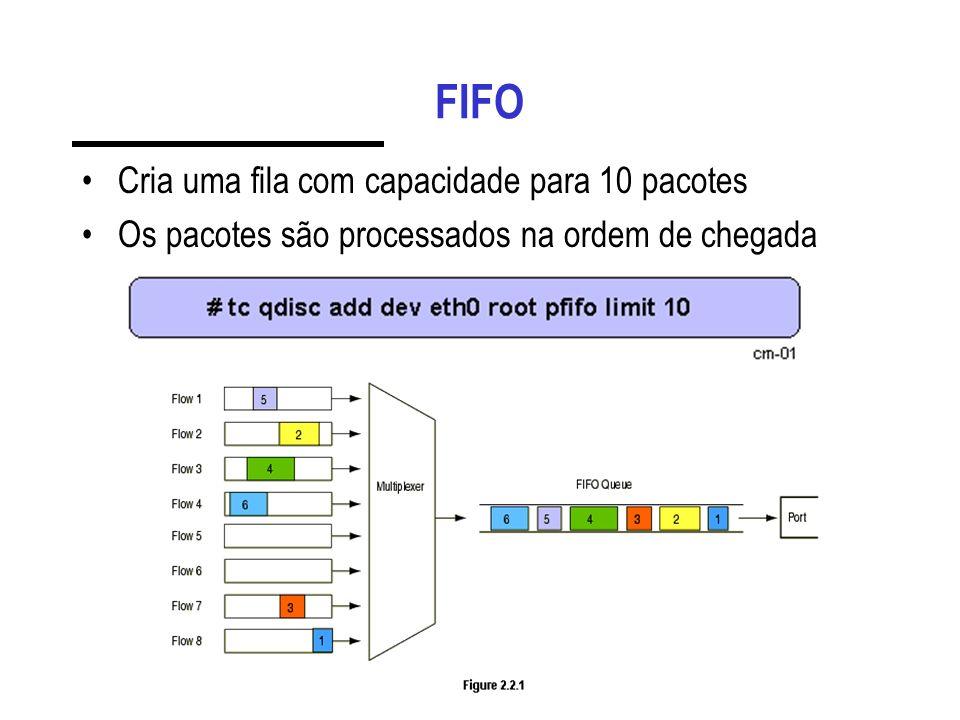 FIFO Cria uma fila com capacidade para 10 pacotes