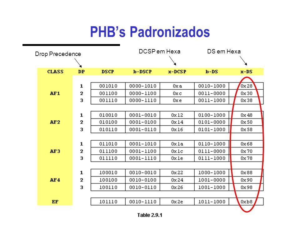PHB's Padronizados DCSP em Hexa DS em Hexa Drop Precedence